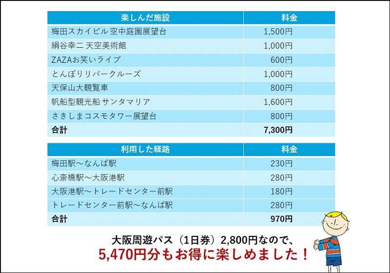 大阪周遊パスはとてもお得