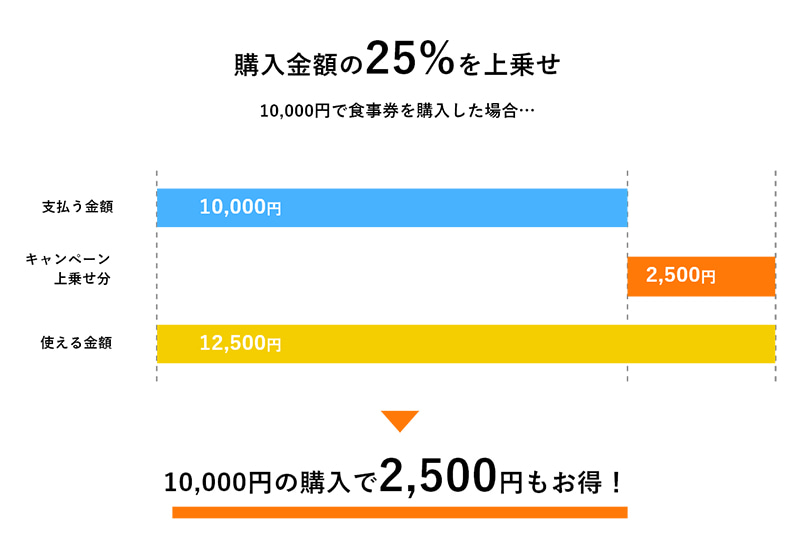 Go To Eat Osakaキャンペーンの大阪府プレミアム食事券を利用した場合の金額を表したグラフ