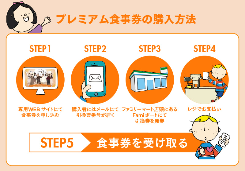 Go To Eat Osakaキャンペーンの大阪府プレミアム食事券の購入方法