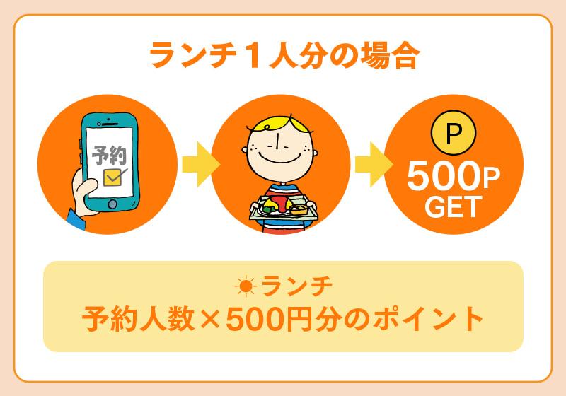 Go To Eat 大阪キャンペーンを利用して、ランチ1人分をオンラインで予約して来店した場合にもらえるポイント数
