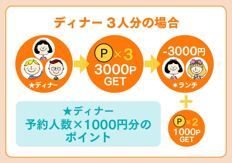 Go To Eat 大阪キャンペーンを利用して、ディナー3人分をオンラインで予約して来店した場合にもらえるポイント数とポイントを使った場合の割引額