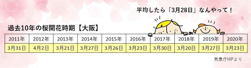 大阪における過去10年のさくらの開花時期